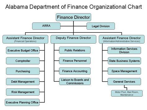 bureau of finance finance department structure chart pixshark com