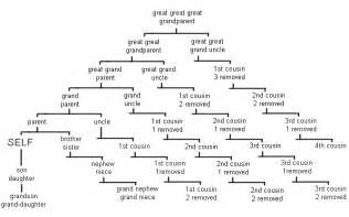 Cousin Family Tree Chart » Ideas Home Design