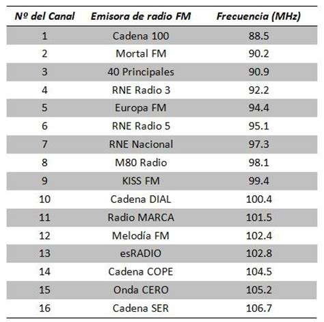 emisoras radio plona españa radio fm con el m 243 dulo tea5767 v3 mi arduino uno tiene