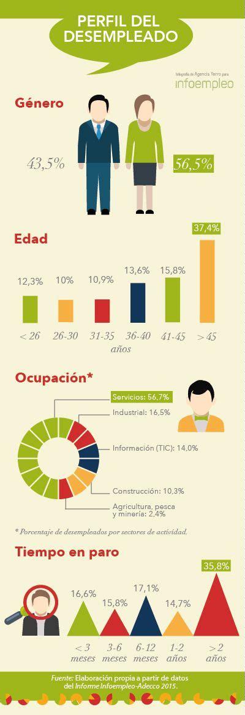 subcidios de desempleo en el ultimo trimestre argentina 2016 mejores 83 im 225 genes de infograf 237 as sobre empleo en