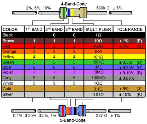 resistor colors 4 band resistor colour code calculator and chart digikey