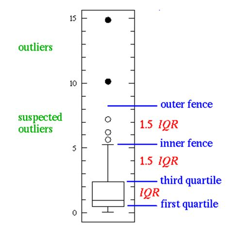 box plots with outliers real statistics using excel what is an outlier practical computer applications