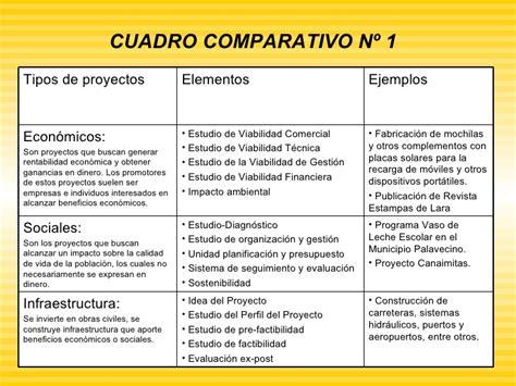 Cuadro Comparativo De Presupuesto Y Proyecto | tipos de proyectos