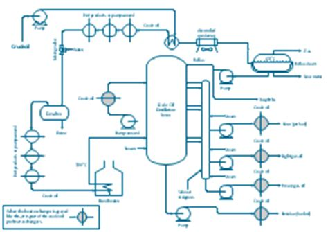 heat exchanger process flow diagram crude distillation unit pfd