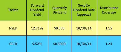 high div stocks oversold high dividend stocks dividend stocks