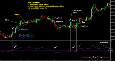 forex swing strategy 5ema and 12 ema with 21 rsi forex trading strategy