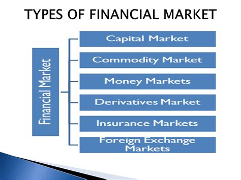 Mba Finance Type Of by Types Of Financial Markets Powerpoint Slides