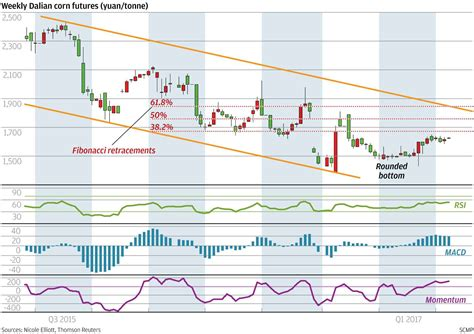 germitox opinions price 2017 10 25 13 21 14 43 chart of the day corn set to pop south china morning post