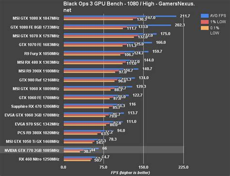 video bench mark gtx 770 in 2016 benchmark vs gtx 1070 1060 rx 480