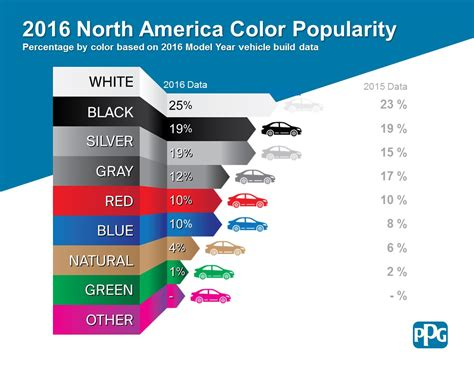 most popular color schemes car pro these are the most popular car colors and what s next