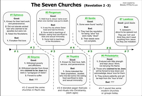 Marvelous 7 Church Ages Of Revelation #5: 1680.png