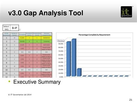 pci dss gap analysis report template implementing pci dss v2 0 and v3 0 best practice