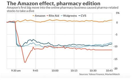 rite aid sinking u s pharmacy retailers mauled by the amazon 171 roger