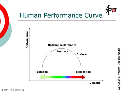 human bench mark curve human images