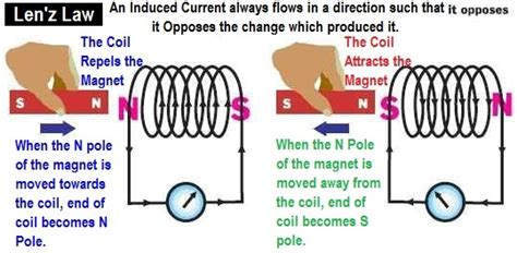 magnetic induction define transformer construction working types application electrical technology