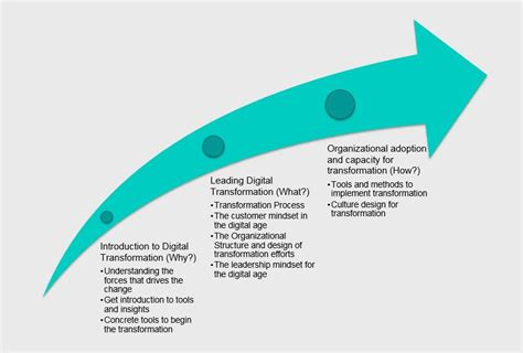 Bydesign The Industry Leader In Innovative Plan by Center For Digital Business Transformation Innovation