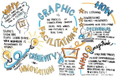 design thinking facilitation what is graphic facilitation visual thinking revolution