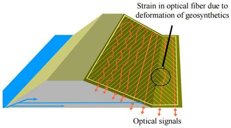 an introduction to distributed optical fibre sensors series in fiber optic sensors books sensors free text a review of distributed optical
