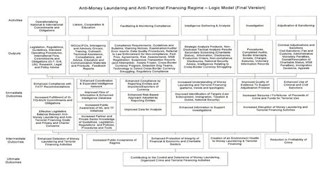 anti money laundering compliance program template anti money laundering policy template canada templates