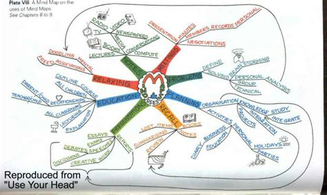 pattern notes tony buzan what are mind maps