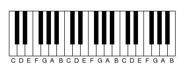 Keyboards Midis Instruments Pianos Music Sheets Istanbul