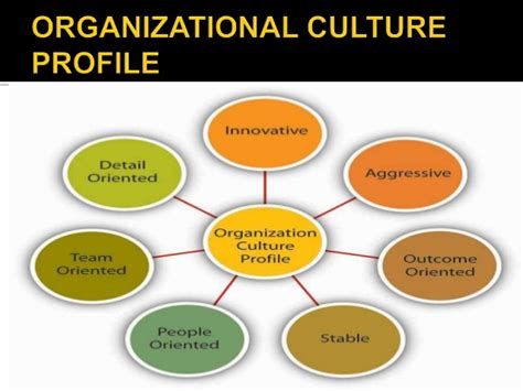 How Organizational Culture Have An Impact On Employee Performance And Company Culture Template
