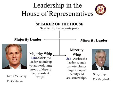 minority whip of the house government institutions legislative branch ppt video online download