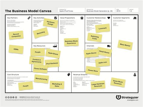 business model canvas template download www imgkid com