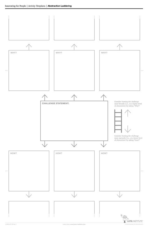 design thinking luma abstraction laddering template by luma institute hcd