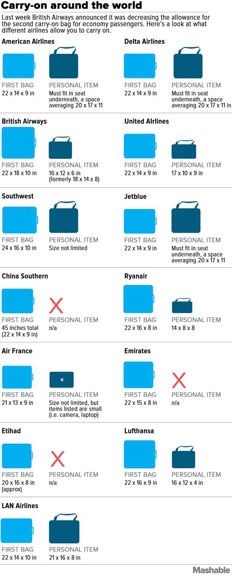 checked baggage size chart luggage carry on luggage