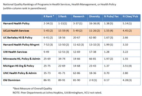 Ucla Mba Ranking by Department Of Health Policy And Management Ucla Fielding