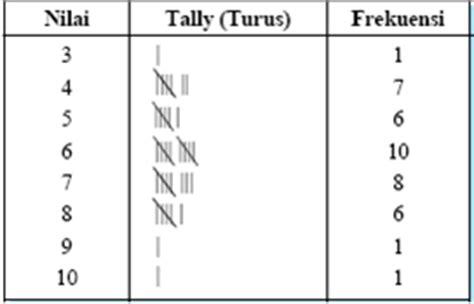 cara membuat tabel distribusi frekuensi tunggal tabeldistribusi frekuensi biasa digunakan untuk menyusun