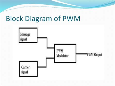 block diagram of modulation pulse width modulation demodulation
