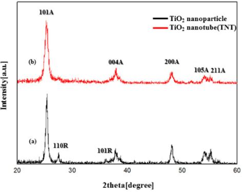 xrd pattern rutile tio2 xrd patterns of tio2 nanoparticles and tnts open i