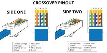 cat6 color code rj45 wiring diagram crossover and rj45 ethernet