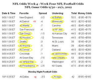 Nfl football betting nfl odds lines point spreads college football