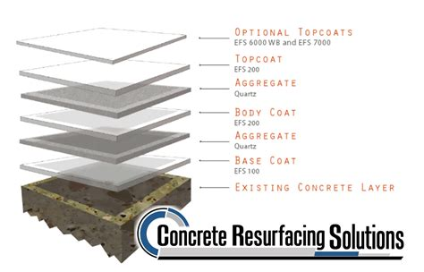 Floor Layers Required by 630 448 0317 Concrete Resurfacing Solutions Inc Quartz