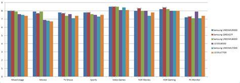 best samsung led tv lg vs samsung led tv comparison reviewsellers