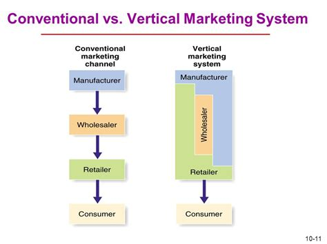 Vertical Marketing System Mba by Road Map Previewing The Concepts Ppt
