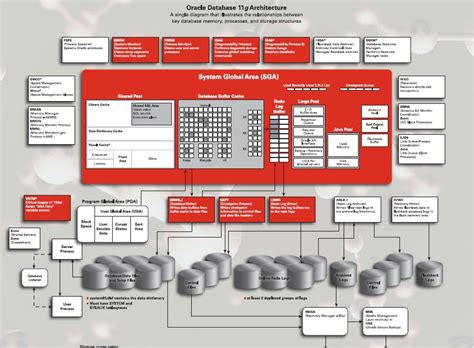 oracle 11g database architecture diagram oracle database 11g architecture diagram with explanation
