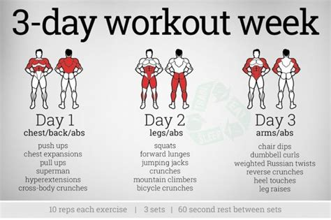 3 day workout week chest abs legs arms fitness fit fitness hashtag health