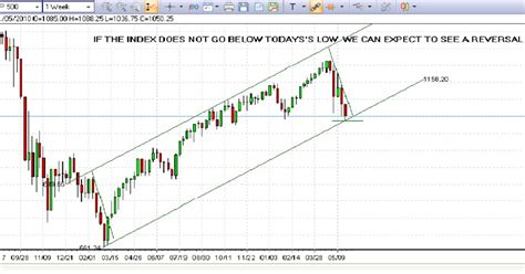 periodic reversal pattern ocean currents s p 500 weekly chart reversal possible from current levels