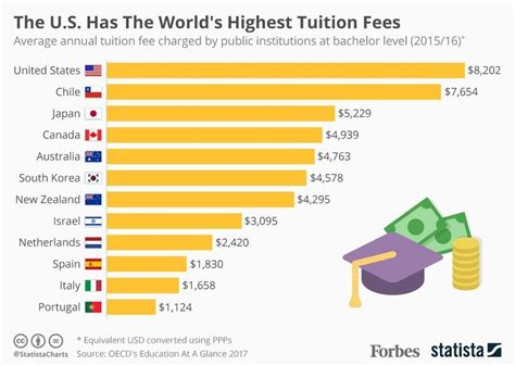 united fees the us leads the world in high college tuition fees