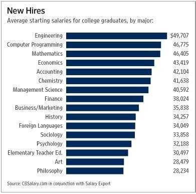 Highest Paying Mba S by Is An Mba The Only Way To Get A High Paying In The Us