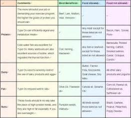 top diet foods dr b diet food list