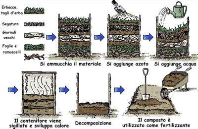 come fare il compost in giardino cos 233 il compostaggio madreterra