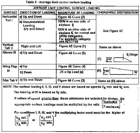 design load criteria federal aviation regulation appendix a to part 23