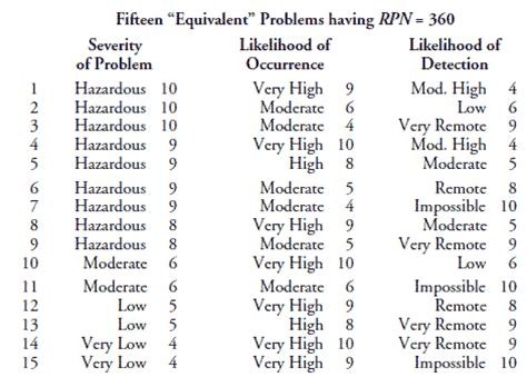 problems with risk priority numbers quality digest
