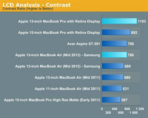 Winning The Lottery Vs Mba by Display The 2013 Macbook Air Review 13 Inch