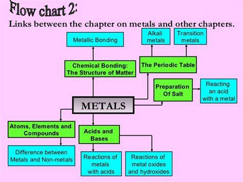 metal diagram metals physical properties